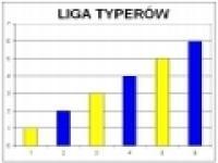 Podsumowanie rundy jesiennej forumowej Ligi Typerów sezonu 2008/2009.